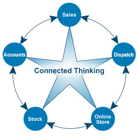 Connected Thinking: Linking different systems together to create a fully integrated process