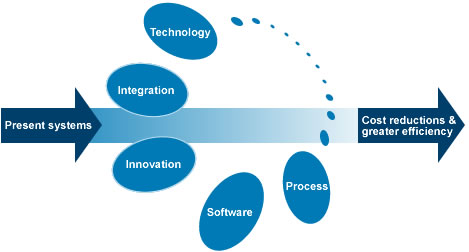 Integrated Development: Using technology to generate innovative solutions to common everyday problems
